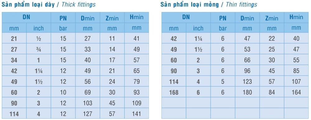 Thong So Ky Thuat Co Pvc Binh Minh 90 Do
